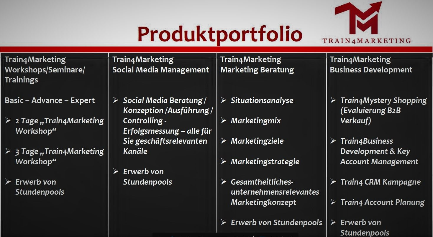 Produktportfolio Train4Marketing Das Train4Marketing Produktportfolio umfasst vier Themenbereiche: Workshops-Trainings-Coachings / Social Media Management / Marketing Beratung / Verkauf - Business Development